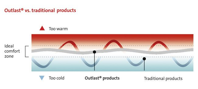 Performance in verschillende temperaturen